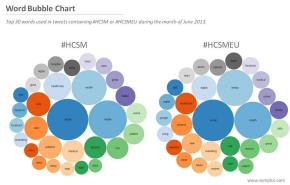 comparision hcsm tweets