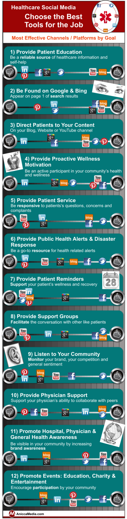 Best Social Media Tools For Healthcare Goals