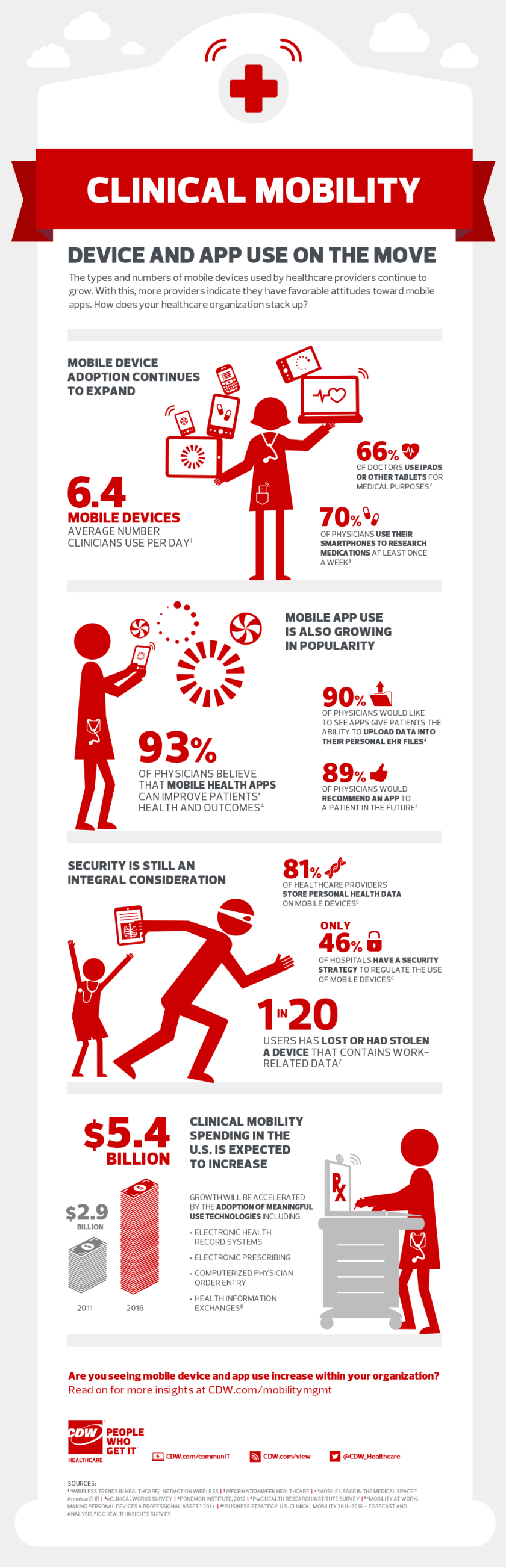 Clinical_Mobility-Healthcare-Infographic