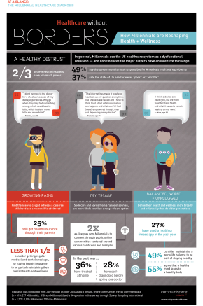 How-Millennials-Are-Reshaping-Digital-Health-