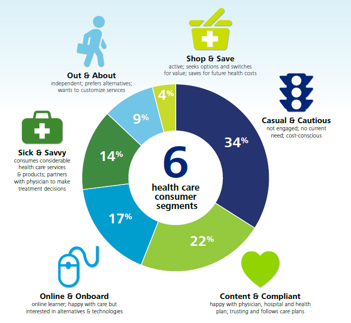 Infographic Ideas infographic examples healthcare : 1000+ images about HealthCare Too -- Cloud, Compliance, Care ...
