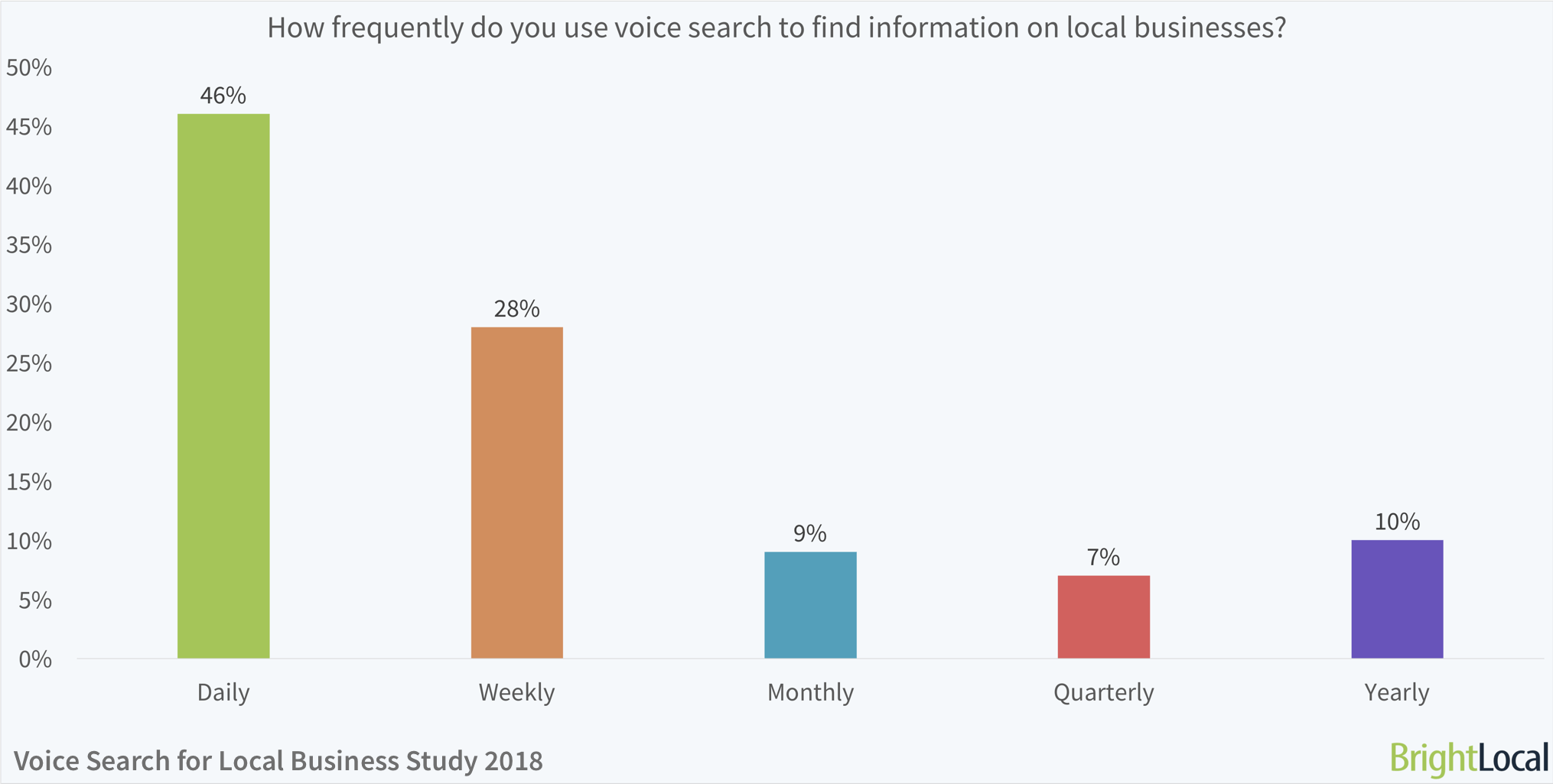 how-often-do-people-search-for-local-businesses-using-voice-search.png