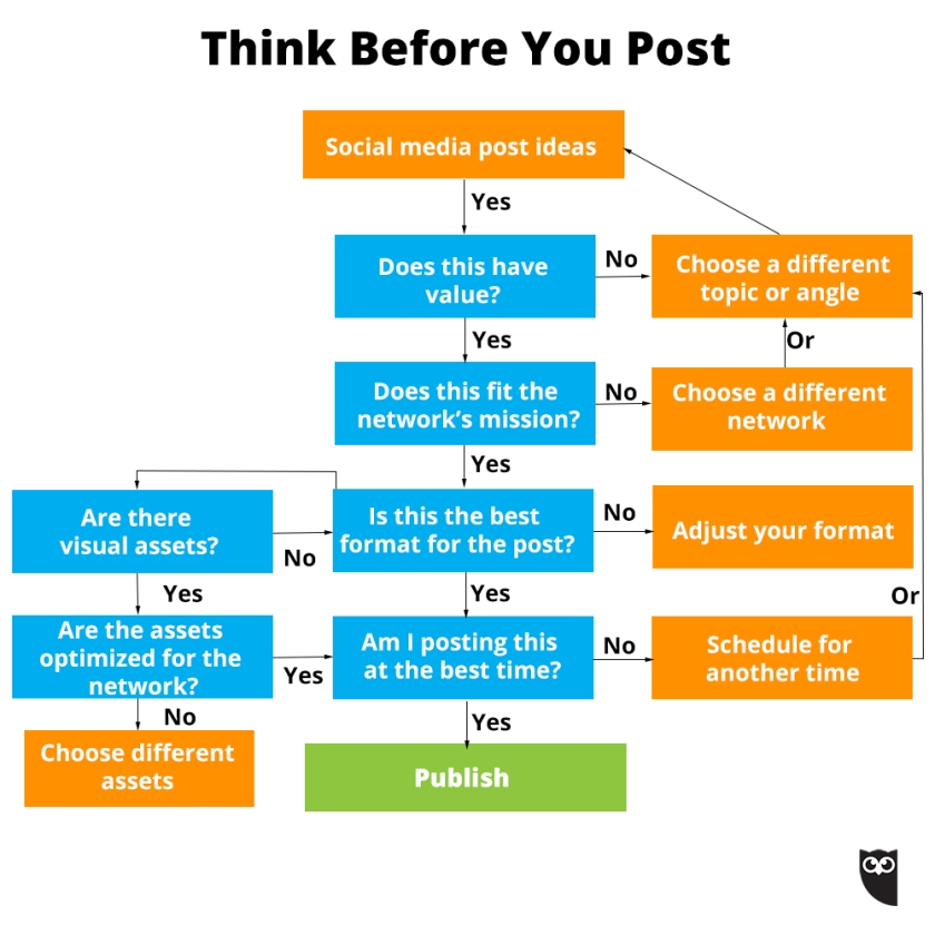 Think-Before-You-Post-Hootsuite-Flowchart.jpg